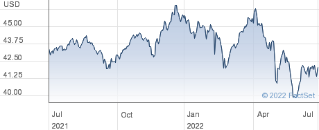 SPDR $WRLD COST performance chart