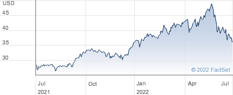 SPDR $WRLD ENRG performance chart