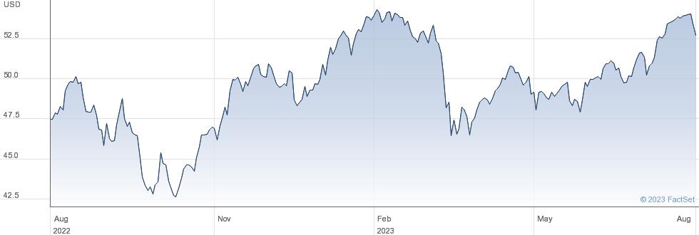 SPDR $WRLD FIN performance chart