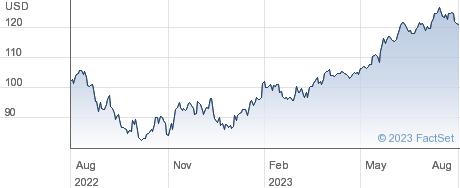 SPDR $WRLD TECH performance chart