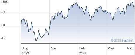 SPDR $WRLD MAT performance chart