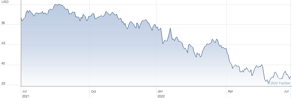 SPDR $WRLD COM performance chart