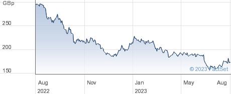 FORTERRA performance chart