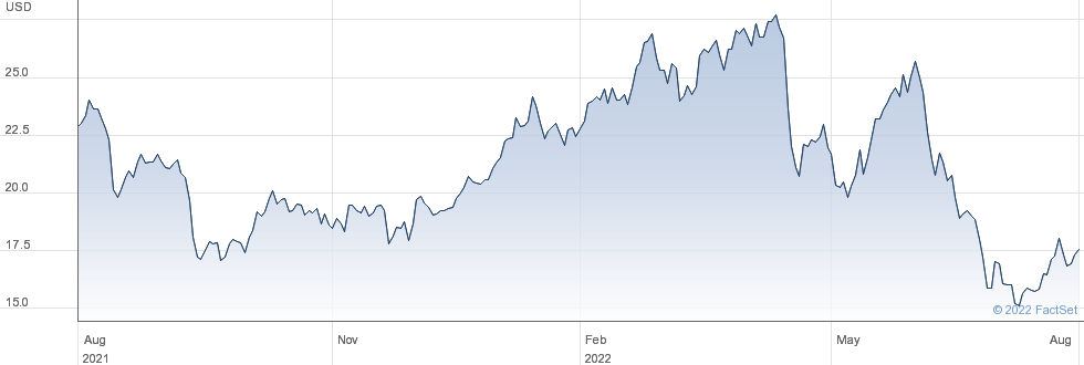 Anglo American PLC performance chart
