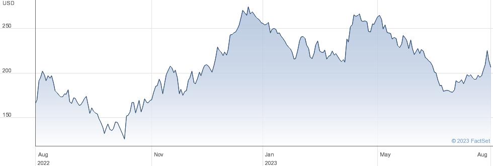 Beigene Ltd performance chart