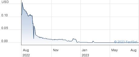 Allena Pharmaceuticals Inc performance chart