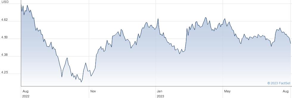 GVT BND USD ACC performance chart