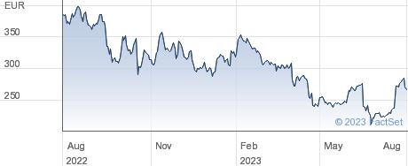 Sartorius Stedim Biotech SA performance chart
