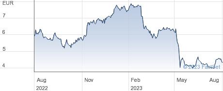 doBank SpA performance chart