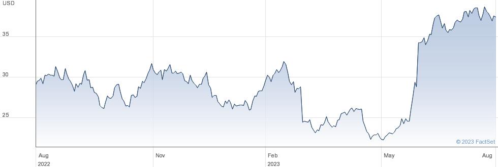 Pure Storage Inc performance chart