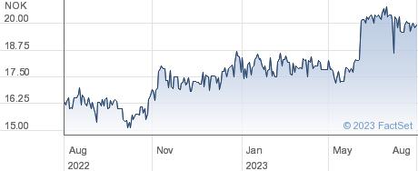 Treasure ASA performance chart