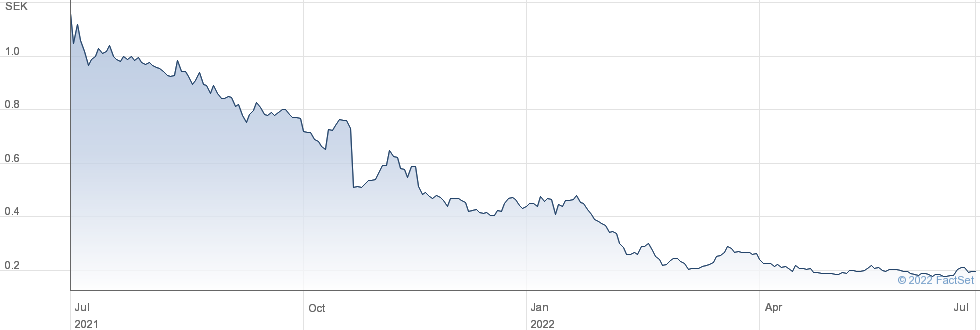 Svenska Aerogel Holding AB (publ) performance chart