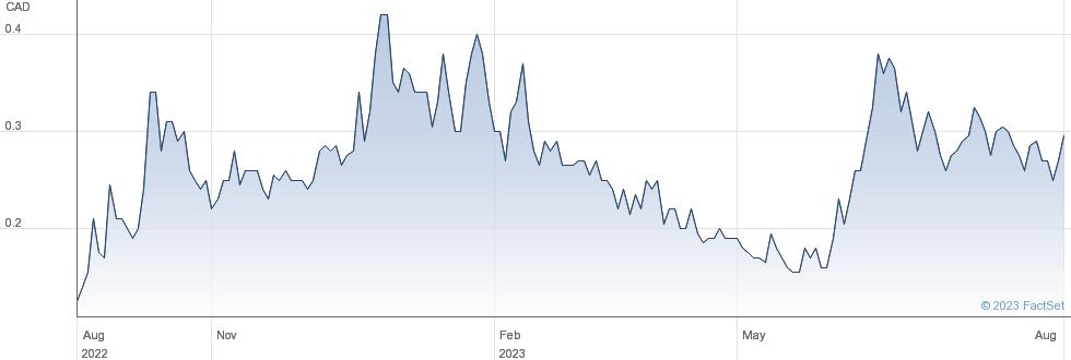 Rackla Metals Inc performance chart
