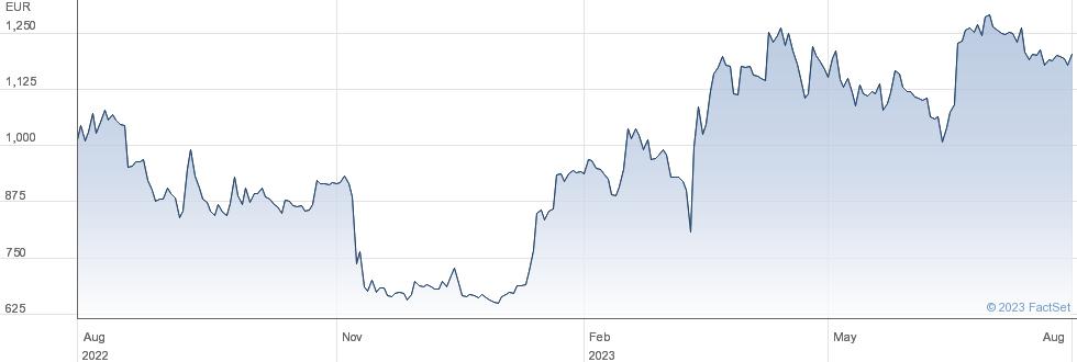 XBT Provider AB Call Bitcoin 31Dec99 performance chart