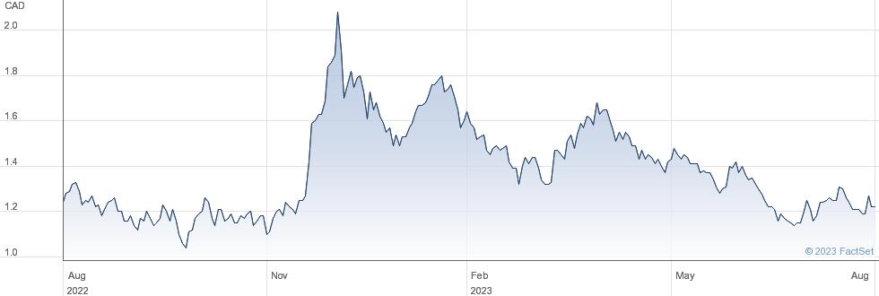 GoldMining Inc performance chart