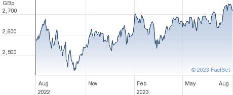 WT GL GRW ETF performance chart