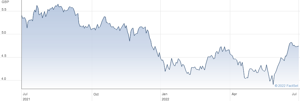 US BTEC USD ACC performance chart