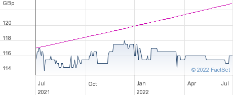 UIL FIN ZDP 26 performance chart