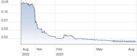 Asit Biotech SA performance chart