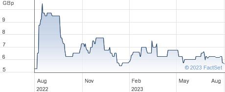 MAESTRANO GROU. performance chart
