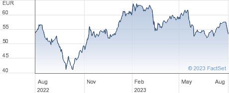 Amundi SA performance chart