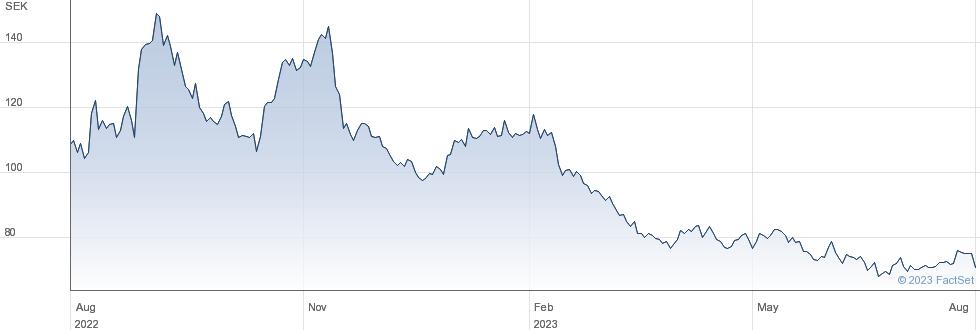 Eolus Vind AB (publ) performance chart