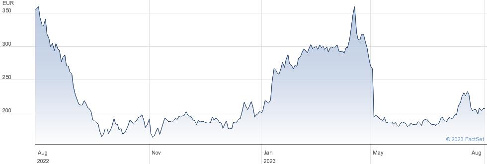 Hapag Lloyd AG performance chart
