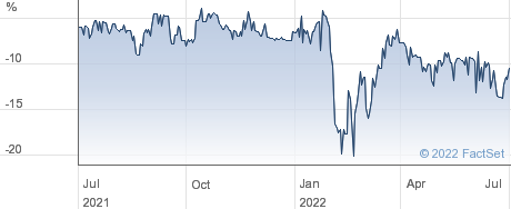HONEYCOMB INV. performance chart