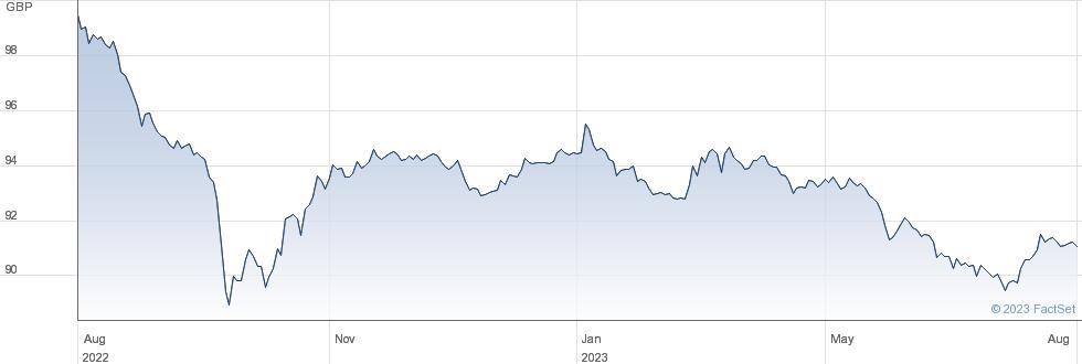 1 1/2% TG 26 performance chart