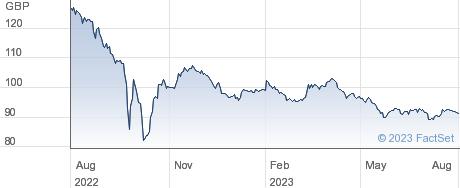 0 1/8%  36 performance chart