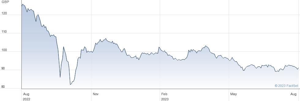 0 1/8% IL TG 36 performance chart