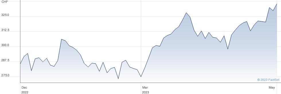 VAT Group AG performance chart
