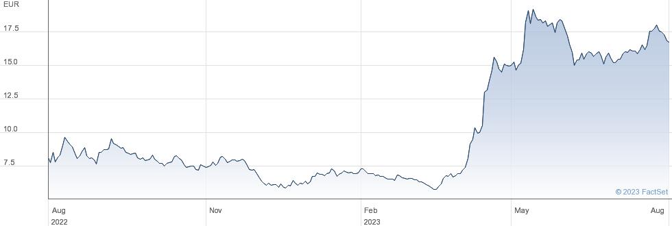 Abivax SA performance chart