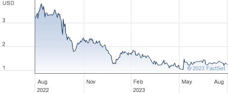 Polar Power Inc performance chart