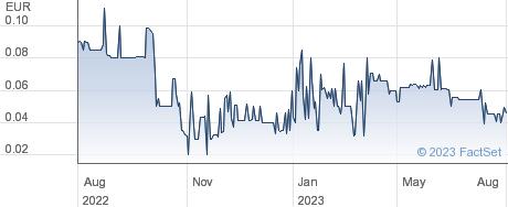 Vapiano SE performance chart