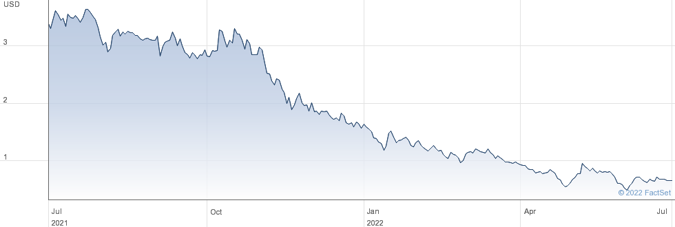 Foresight Autonomous Holdings Ltd performance chart