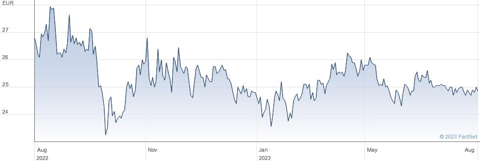 Italmobiliare SpA performance chart