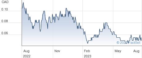 Strikepoint Gold Inc performance chart