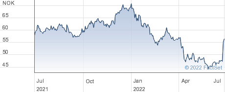 Europris ASA performance chart