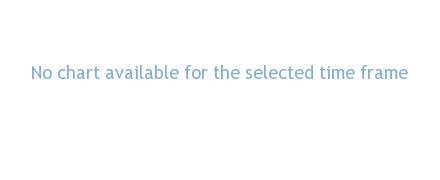 Univar Inc performance chart