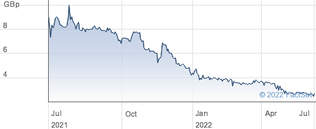 Coinsilium Group Ltd performance chart