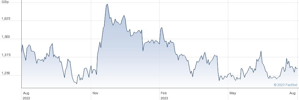 KAINOS GROUP performance chart