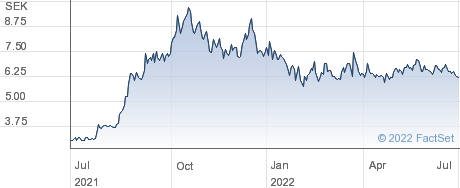 ADDvise Group AB (publ) performance chart