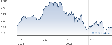 TopBuild Corp performance chart