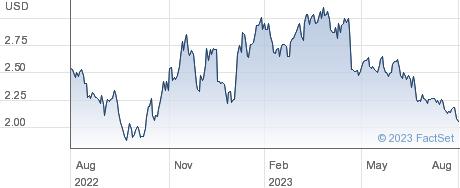 Arbutus Biopharma Corp performance chart