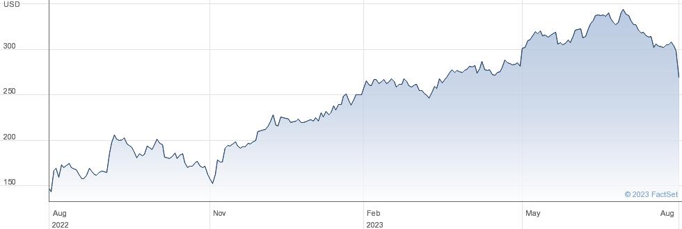 Penumbra Inc performance chart