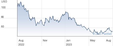 Endava PLC performance chart