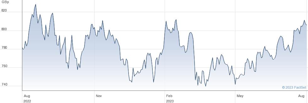 ISH MSCIUSA performance chart