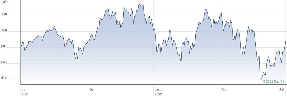 ISH MSCIWRLD performance chart