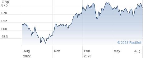 ISH MSCIEUR performance chart